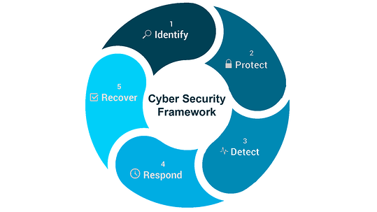 cyber security solutions framework